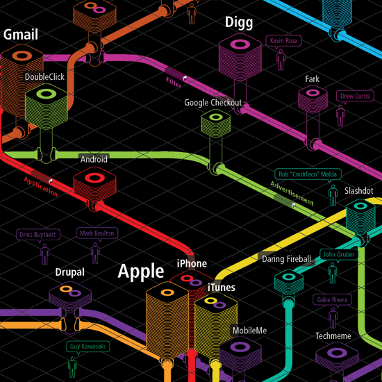 Web Trends Map- sites as subway stations