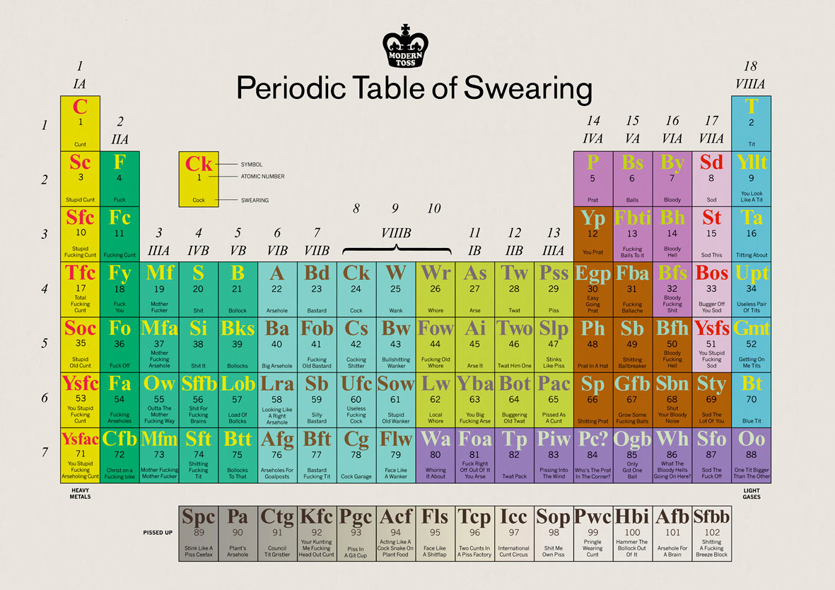 modern_Toss_Periodic_Table_of_Swearing161