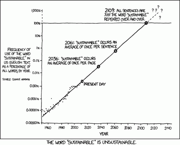 xkcd comic: The word sustainable is unsustainable