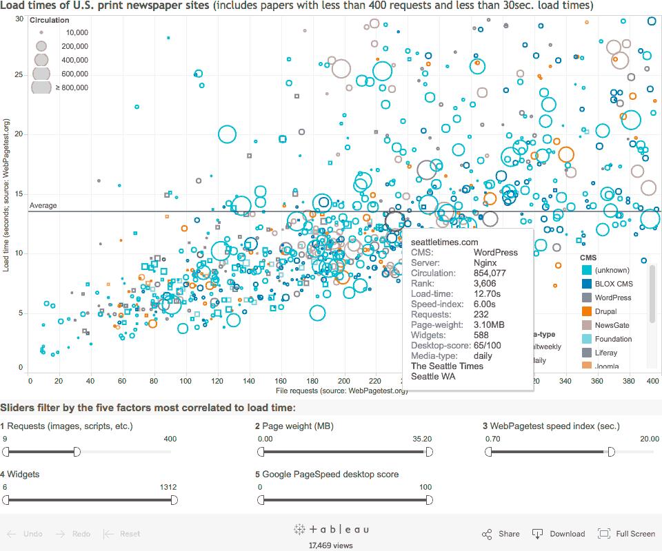 Scatter plot of news sites metrics