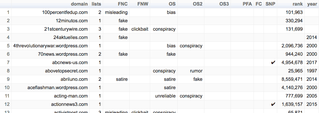 Unreliable News Sites An Index Draft